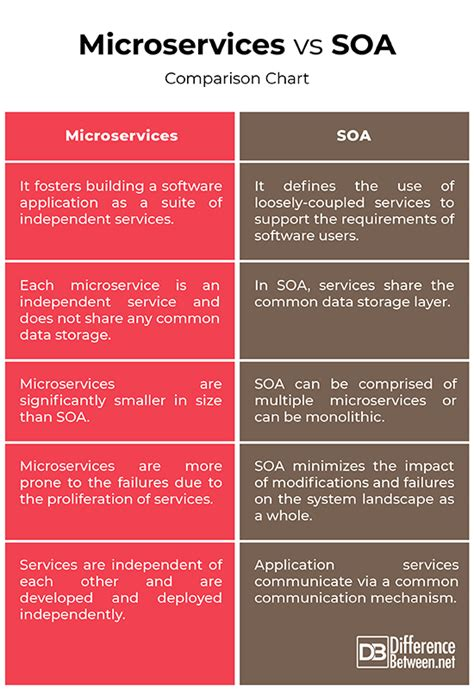 Difference Between Microservices and SOA | Difference Between