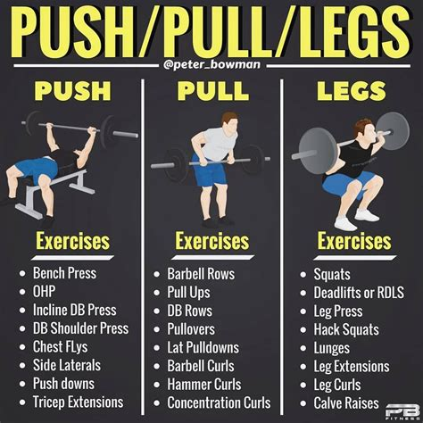 8 Powerful Muscle Building Gym Training Splits | Push pull